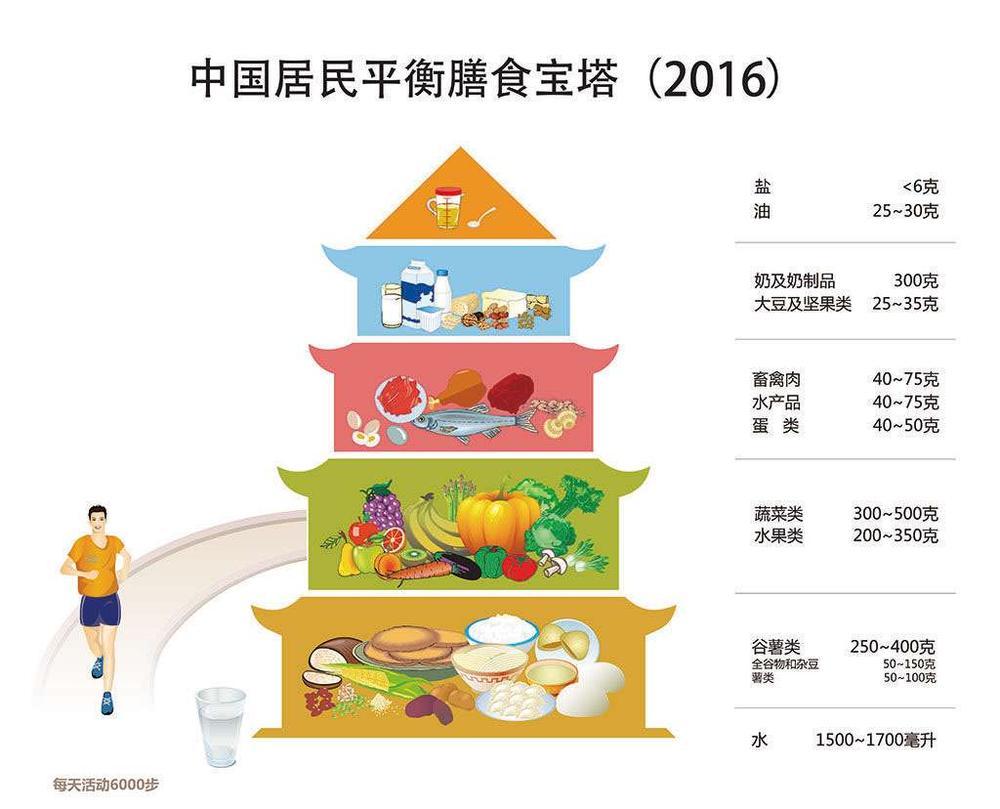还有中国居民平衡膳食宝塔